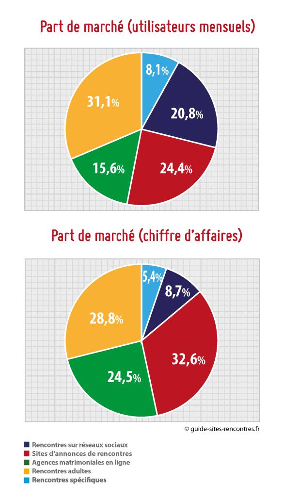 rencontres France en lignechoses que vous devriez savoir sur la datation d'un Gemini
